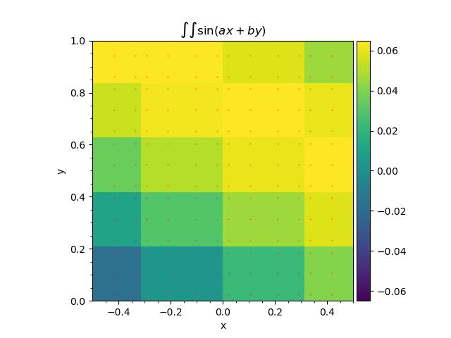 8 1 4  2d integration — Global neutrino analysis 0 1 alpha